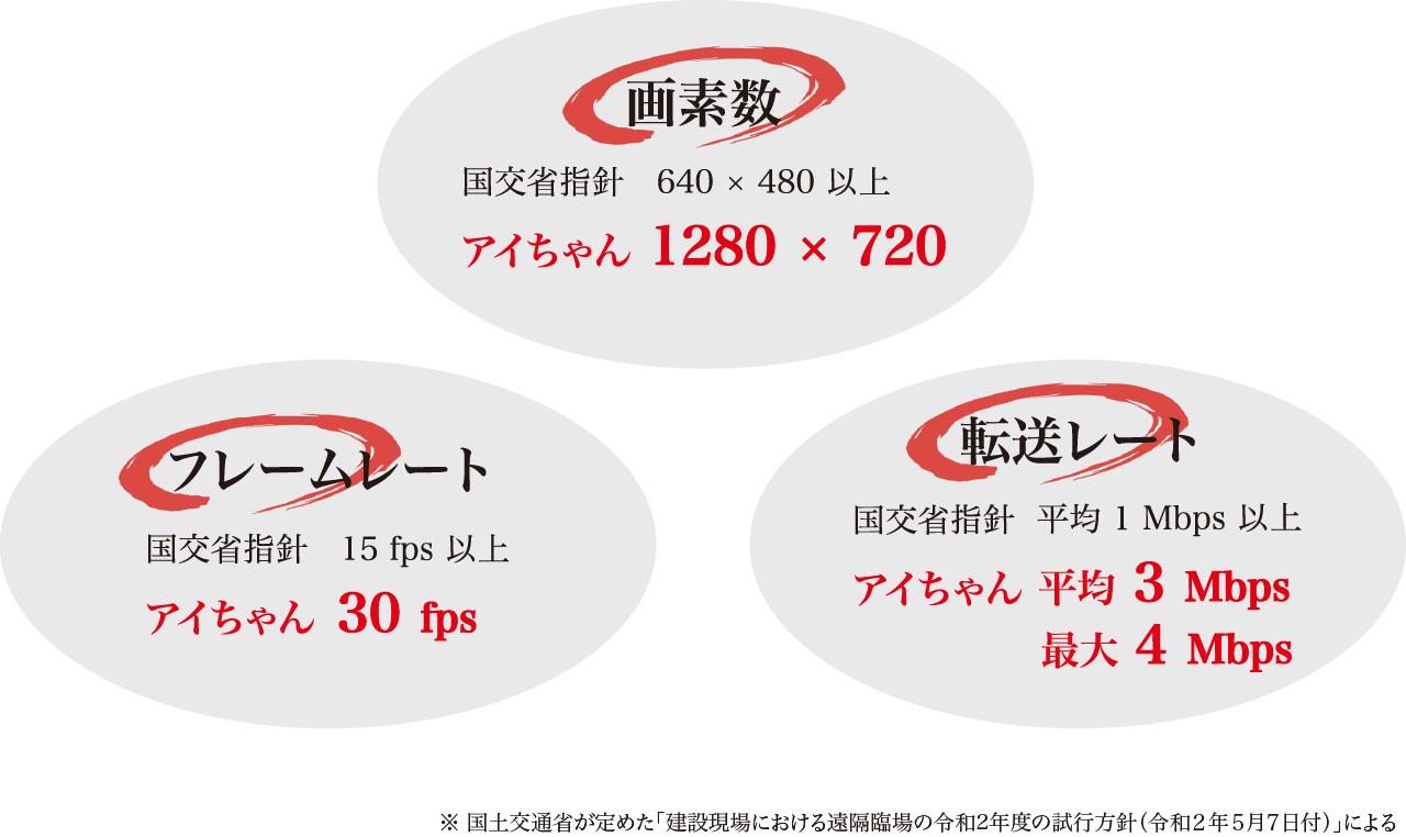 画素数 国交省指針 640×480以上 アイちゃん1280×720 フレームレート 国交省指針15fps以上 アイちゃん30fps 転送レート 国交省指針 平均1Mbps以上 アイちゃん平均3Mbps 最大4Mbps