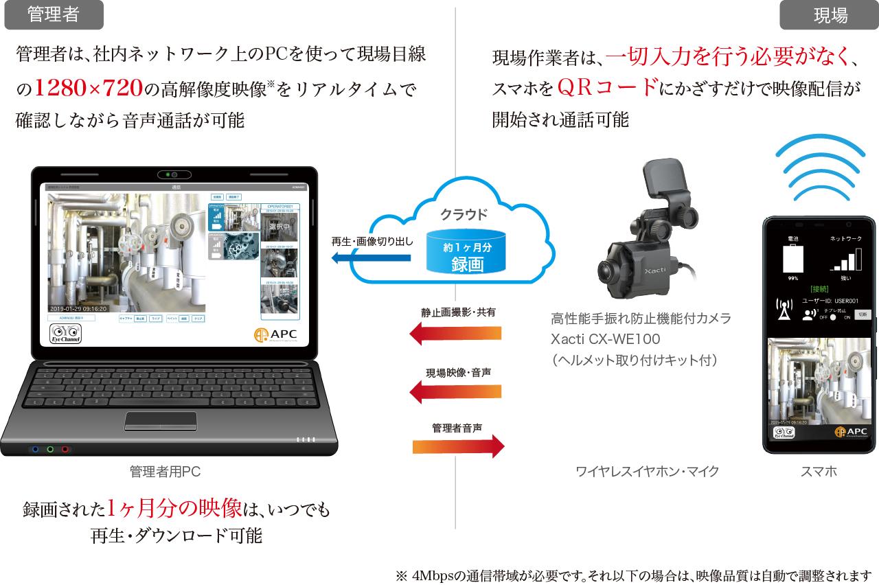 現場目線の1280×720高解像度映像をリアルタイムで確認音声通話可能 現場作業者は、一切入力必要なくスマホでQRコードをかざすだけで映像配信開始 高性能手ブレ防止機能付カメラXacti CX-WE100使用