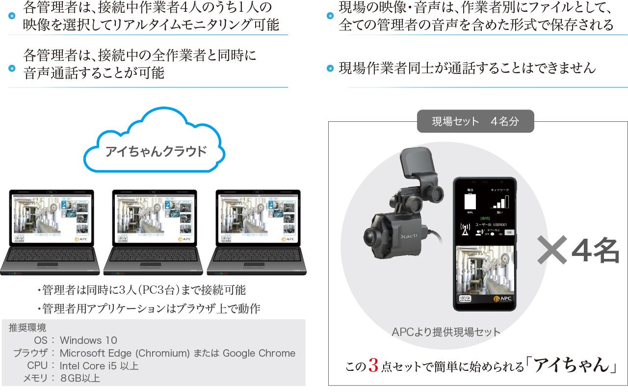 管理者が作業現場映像音声をリアルモニタリング可能 同時に3人まで接続可能